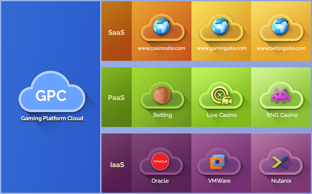 Gaming Platform Cloud